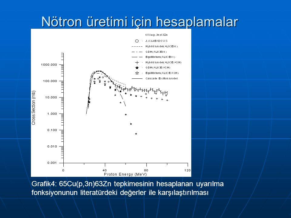 Nötron üretimi için hesaplamalar Grafik4: 65Cu(p,3n)63Zn tepkimesinin hesaplanan uyarılma fonksiyonunun literatürdeki değerler ile karşılaştırılması