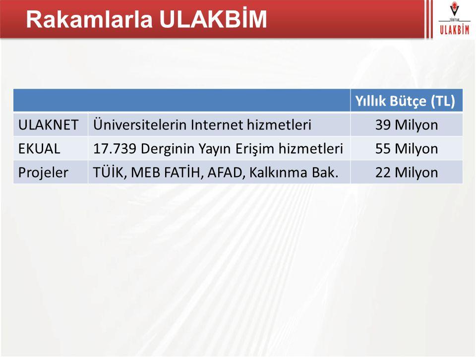 Rakamlarla ULAKBİM Yıllık Bütçe (TL) ULAKNETÜniversitelerin Internet hizmetleri39 Milyon EKUAL17.739 Derginin Yayın Erişim hizmetleri55 Milyon ProjelerTÜİK, MEB FATİH, AFAD, Kalkınma Bak.22 Milyon