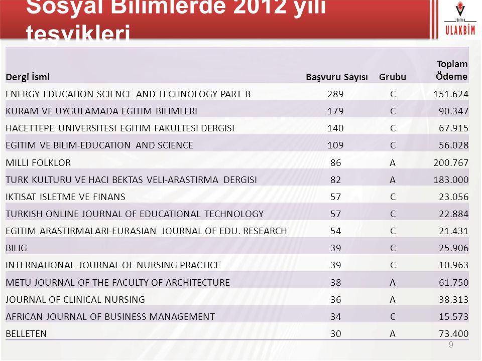 Sosyal Bilimlerde 2012 yılı teşvikleri Dergi İsmi Başvuru SayısıGrubu Toplam Ödeme ENERGY EDUCATION SCIENCE AND TECHNOLOGY PART B289C151.624 KURAM VE