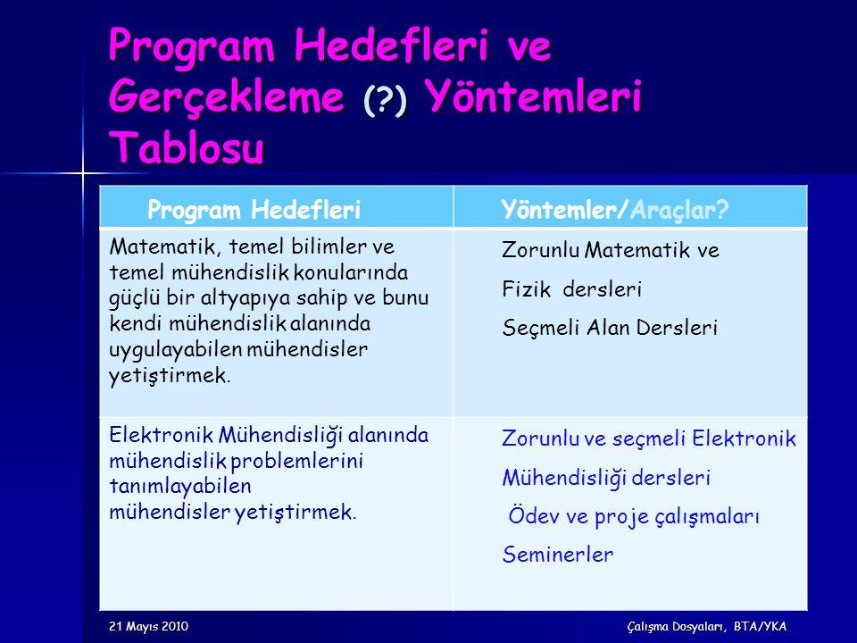Program Hedefleri ve Gerçekleme (?) Yöntemleri Tablosu Program HedefleriYöntemler/Araçlar? Matematik, temel bilimler ve temel mühendislik konularında