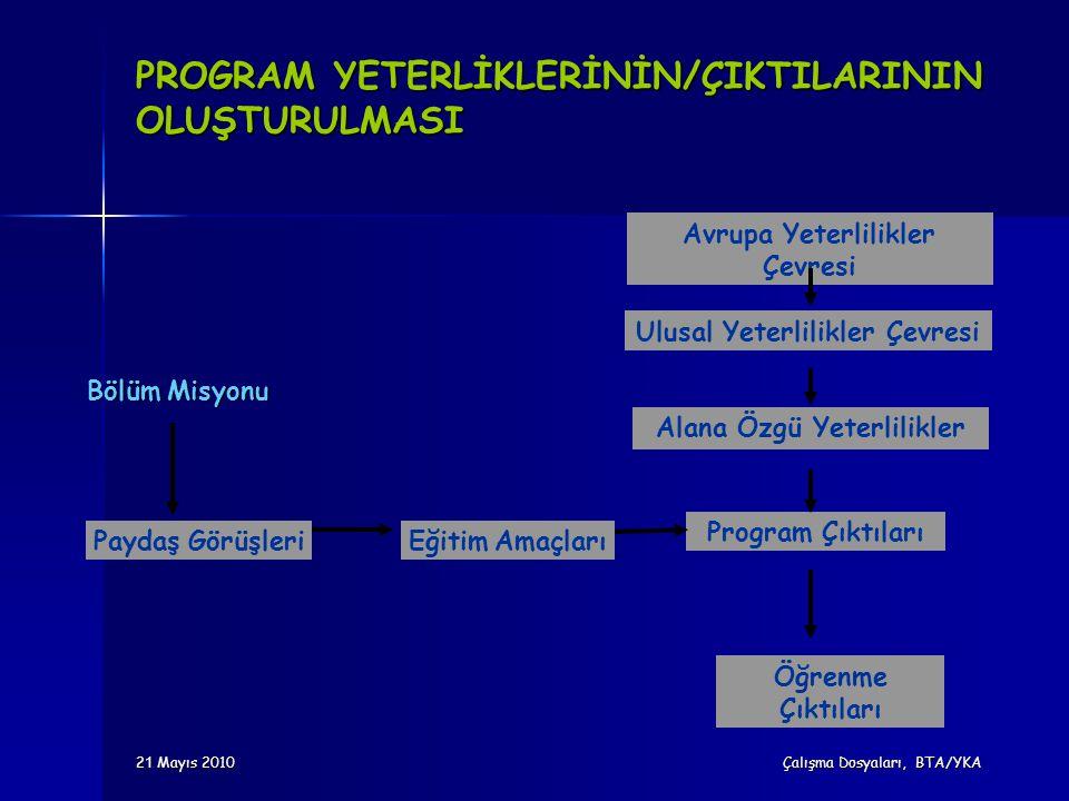 2 1 Mayıs 2010 Çalışma Dosyaları, BTA/YKA PROGRAM YETERLİKLERİNİN/ÇIKTILARININ OLUŞTURULMASI Bölüm Misyonu Paydaş GörüşleriEğitim Amaçları Program Çık