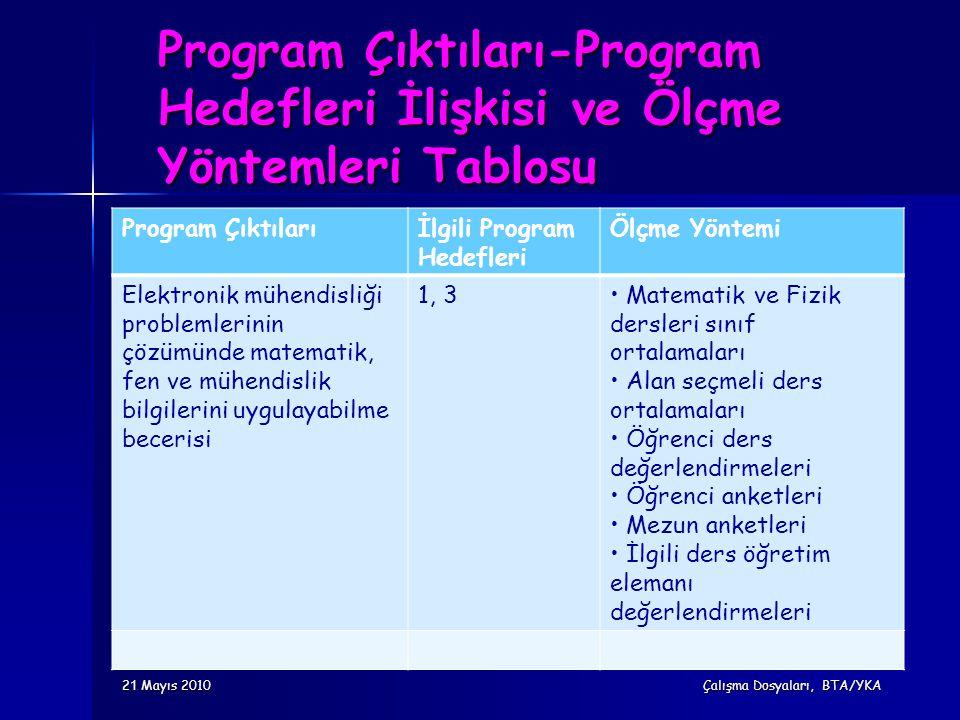Program Çıktıları-Program Hedefleri İlişkisi ve Ölçme Yöntemleri Tablosu Program Çıktılarıİlgili Program Hedefleri Ölçme Yöntemi Elektronik mühendisli