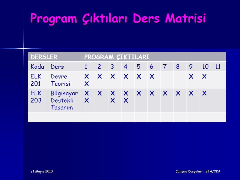 Program Çıktıları Ders Matrisi DERSLERPROGRAM ÇIKTILARI KoduDers1234567891011 ELK 201 Devre TeorisiX XXXXXXX ELK 203 Bilgisayar Destekli TasarımX XXX