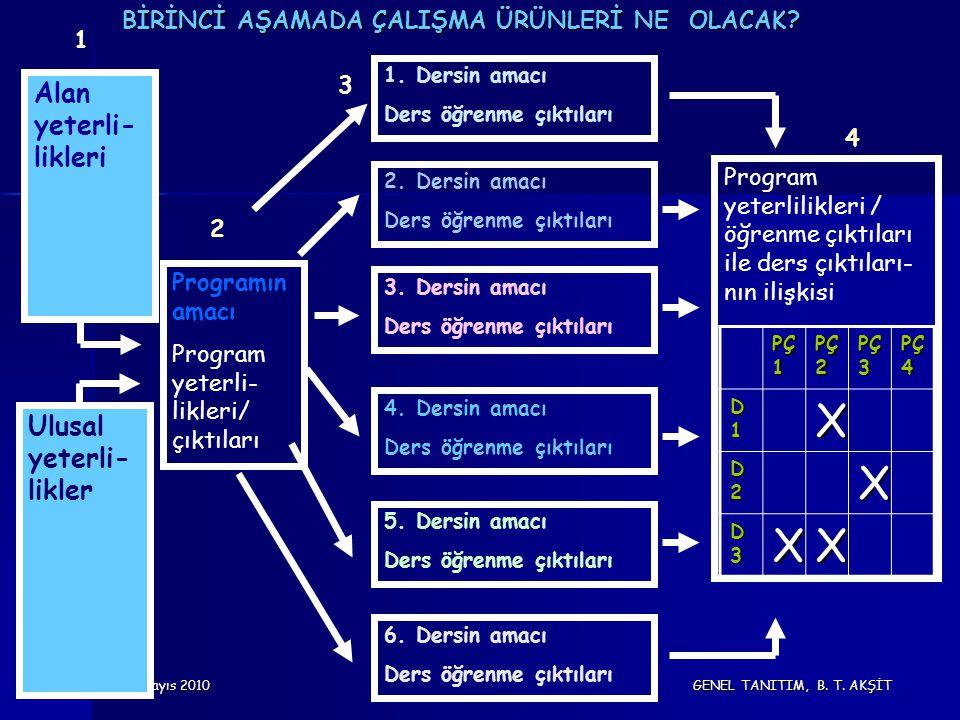14 Mayıs 2010 GENEL TANITIM, B. T. AKŞİT Programın amacı Program yeterli- likleri/ çıktıları 2.