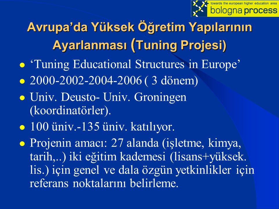 Avrupa'da Yüksek Öğretim Yapılarının Ayarlanması ( Tuning Projesi) 'Tuning Educational Structures in Europe' 2000-2002-2004-2006 ( 3 dönem) Univ. Deus