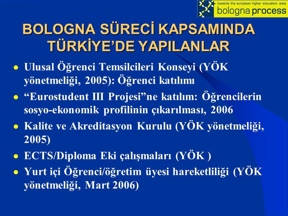 """BOLOGNA SÜRECİ KAPSAMINDA TÜRKİYE'DE YAPILANLAR Ulusal Öğrenci Temsilcileri Konseyi (YÖK yönetmeliği, 2005): Öğrenci katılımı """"Eurostudent III Projesi"""