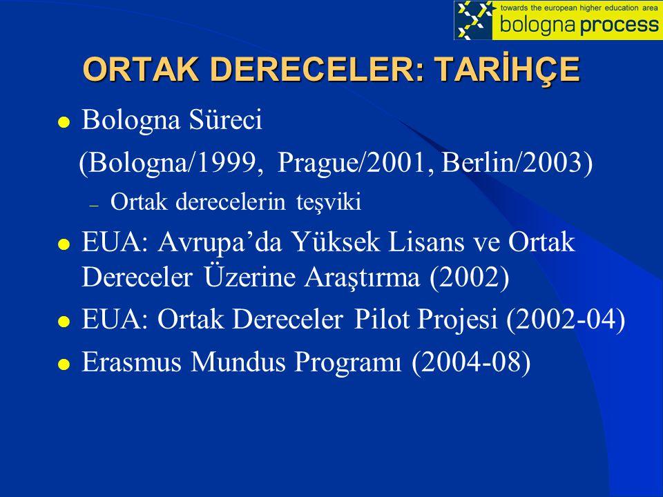 ORTAK DERECELER: TARİHÇE Bologna Süreci (Bologna/1999, Prague/2001, Berlin/2003) – Ortak derecelerin teşviki EUA: Avrupa'da Yüksek Lisans ve Ortak Der