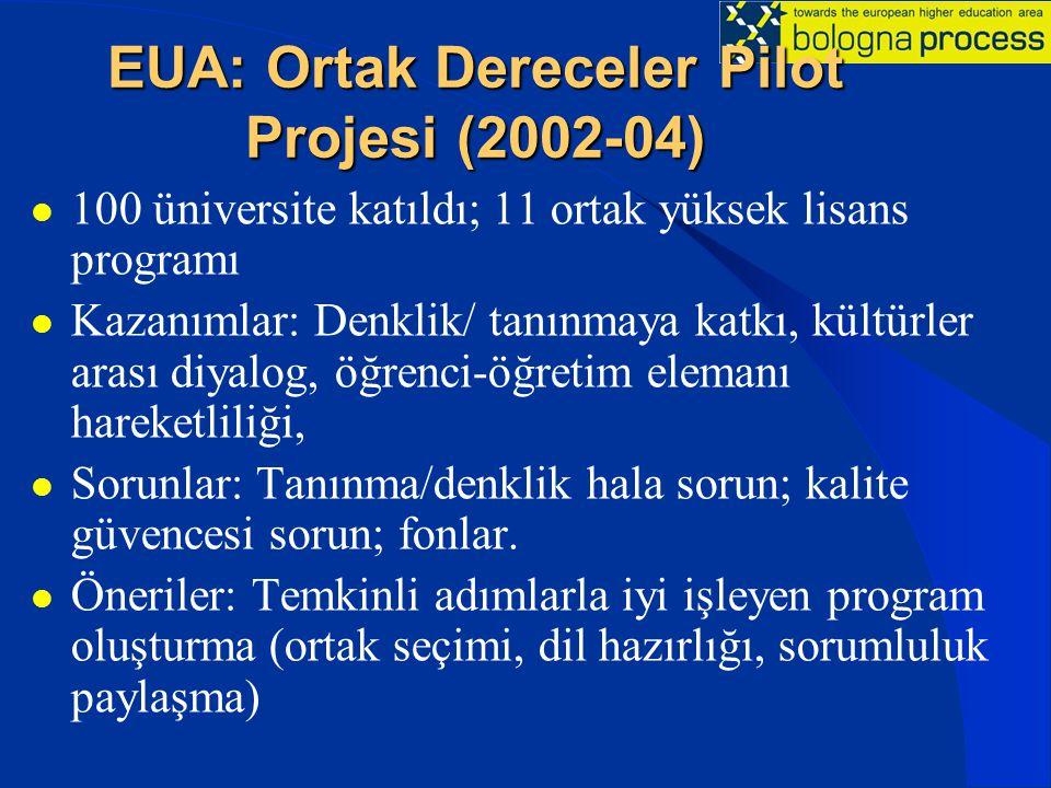 EUA: Ortak Dereceler Pilot Projesi (2002-04) 100 üniversite katıldı; 11 ortak yüksek lisans programı Kazanımlar: Denklik/ tanınmaya katkı, kültürler a
