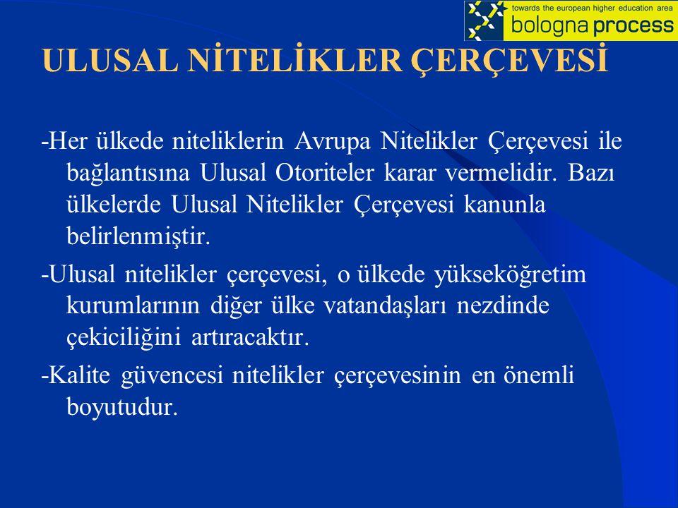 ULUSAL NİTELİKLER ÇERÇEVESİ -Her ülkede niteliklerin Avrupa Nitelikler Çerçevesi ile bağlantısına Ulusal Otoriteler karar vermelidir. Bazı ülkelerde U