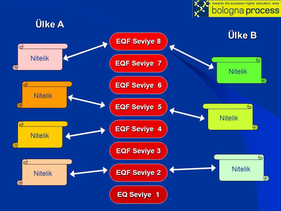 EQ Seviye 1 EQF Seviye 2 EQF Seviye 3 EQF Seviye 4 EQF Seviye 5 EQF Seviye 6 EQF Seviye 7 EQF Seviye 8 Nitelik Ülke A Ülke B Nitelik