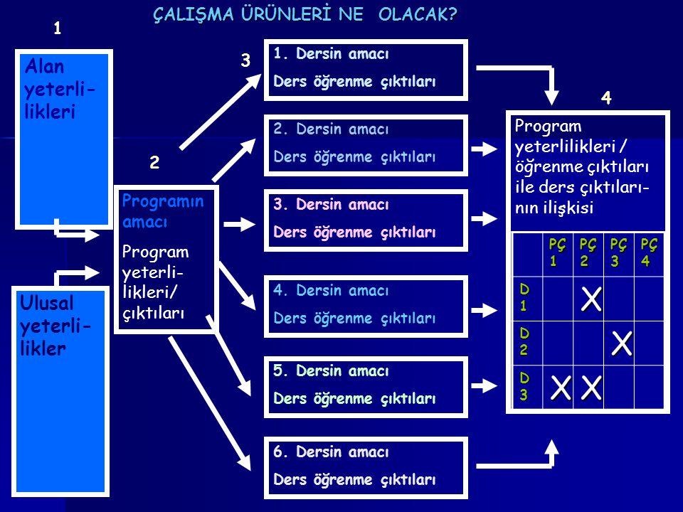 Programın amacı Program yeterli- likleri/ çıktıları 2.