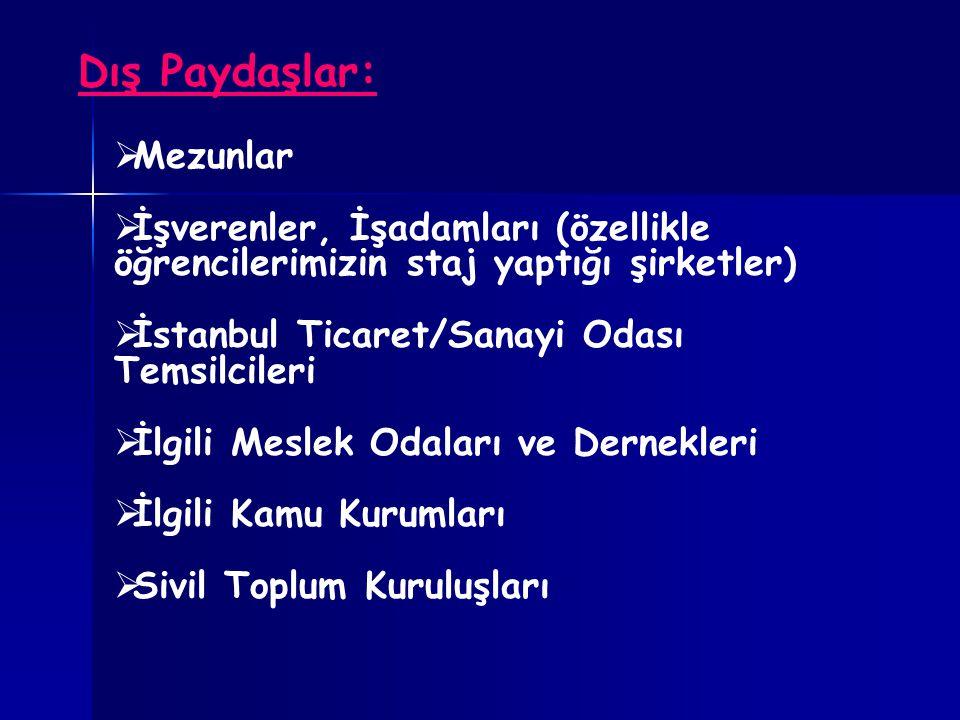 Dış Paydaşlar:  Mezunlar  İşverenler, İşadamları (özellikle öğrencilerimizin staj yaptığı şirketler)  İstanbul Ticaret/Sanayi Odası Temsilcileri  İlgili Meslek Odaları ve Dernekleri  İlgili Kamu Kurumları  Sivil Toplum Kuruluşları