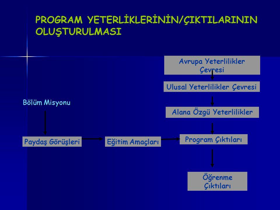 PROGRAM YETERLİKLERİNİN/ÇIKTILARININ OLUŞTURULMASI Bölüm Misyonu Paydaş GörüşleriEğitim Amaçları Program Çıktıları Avrupa Yeterlilikler Çevresi Ulusal Yeterlilikler Çevresi Alana Özgü Yeterlilikler Öğrenme Çıktıları