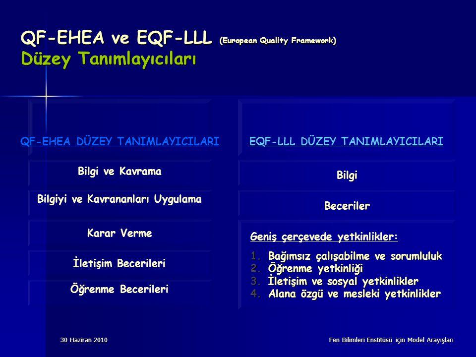 30 Haziran 2010 Fen Bilimleri Enstitüsü için Model Arayışları QF-EHEA ve EQF-LLL (European Quality Framework) Düzey Tanımlayıcıları Bilgi ve Kavrama Bilgiyi ve Kavrananları Uygulama Karar Verme İletişim Becerileri Öğrenme Becerileri QF-EHEA DÜZEY TANIMLAYICILARI Bilgi Beceriler EQF-LLL DÜZEY TANIMLAYICILARI Geniş çerçevede yetkinlikler: 1.Bağımsız çalışabilme ve sorumluluk 2.Öğrenme yetkinliği 3.İletişim ve sosyal yetkinlikler 4.Alana özgü ve mesleki yetkinlikler