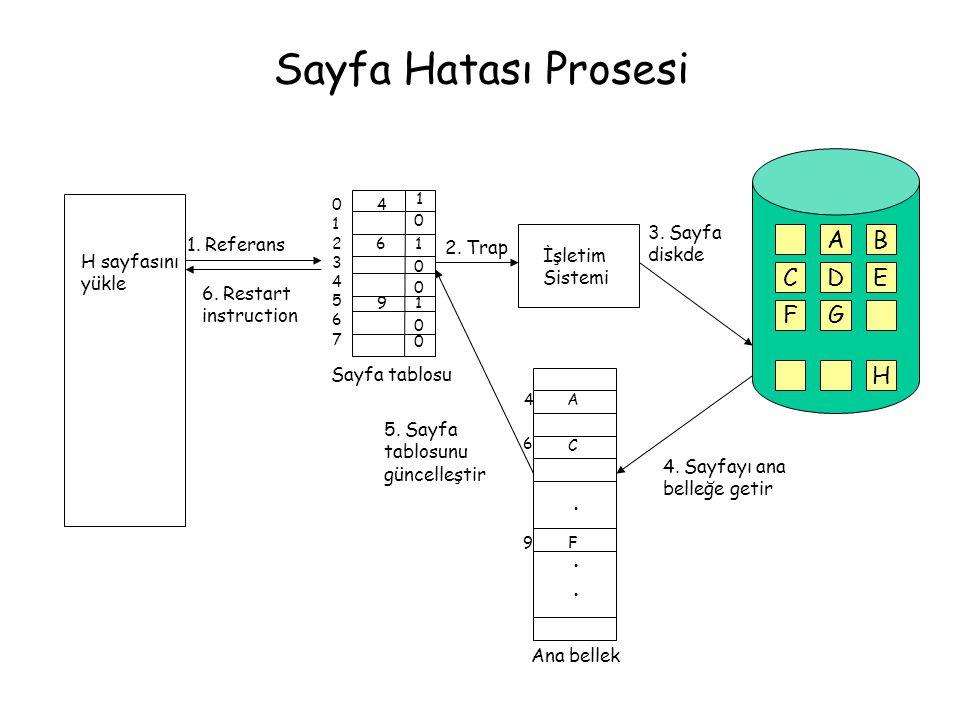 Sayfa Hatası Prosesi H sayfasını yükle 1. Referans Sayfa tablosu 1 4 6 91 1 0 0 0 0 0 0123456701234567 2. Trap İşletim Sistemi AB CDE FG H 3. Sayfa di