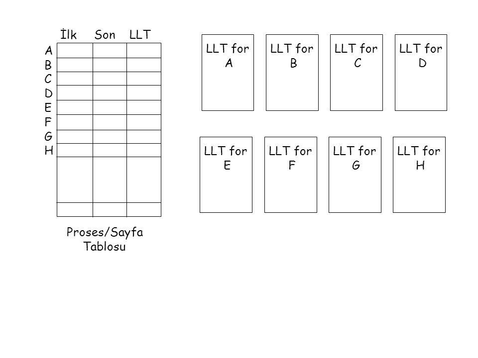 Proses/Sayfa Tablosu ABCDEFGHABCDEFGH İlk Son LLT LLT for A LLT for B LLT for C LLT for D LLT for E LLT for F LLT for G LLT for H