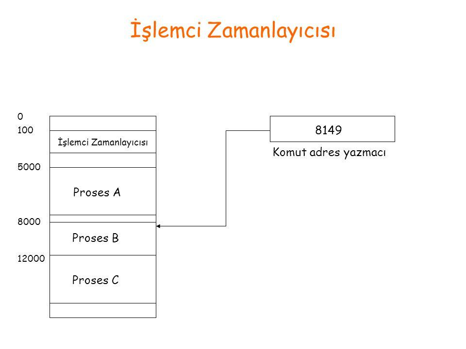 İşlemci Zamanlayıcısı Proses A Proses B Proses C 0 100 5000 8000 12000 Komut adres yazmacı 8149