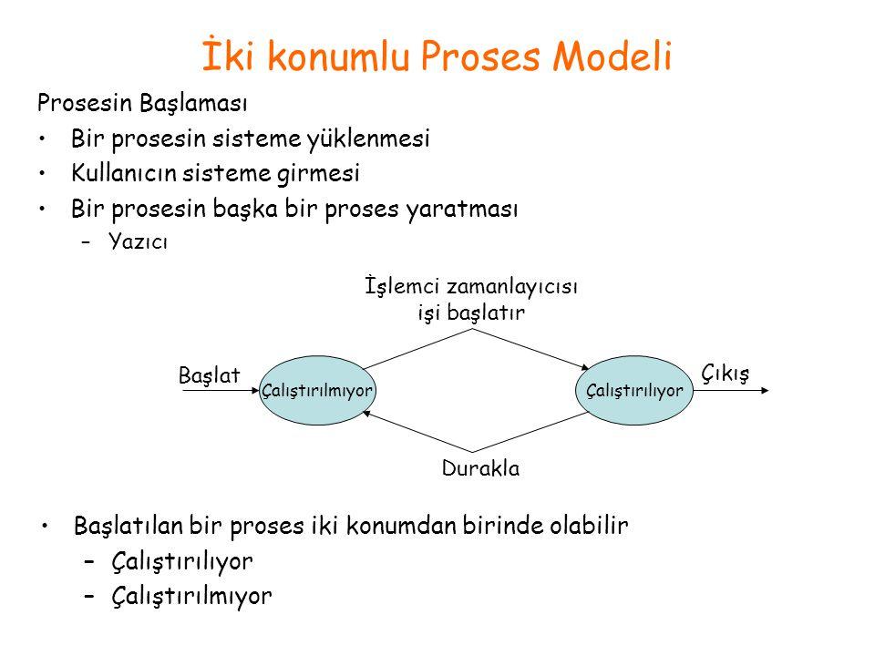 İki konumlu Proses Modeli Başlatılan bir proses iki konumdan birinde olabilir –Çalıştırılıyor –Çalıştırılmıyor ÇalıştırılmıyorÇalıştırılıyor İşlemci zamanlayıcısı işi başlatır Durakla Çıkış Başlat Prosesin Başlaması Bir prosesin sisteme yüklenmesi Kullanıcın sisteme girmesi Bir prosesin başka bir proses yaratması –Yazıcı