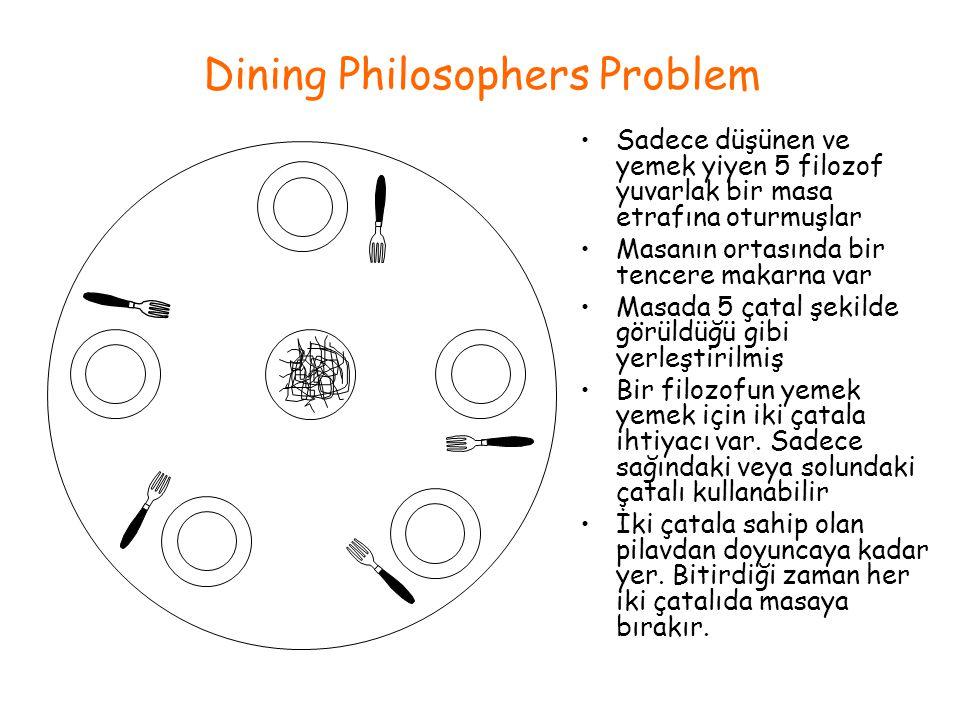 Dining Philosophers Problem Sadece düşünen ve yemek yiyen 5 filozof yuvarlak bir masa etrafına oturmuşlar Masanın ortasında bir tencere makarna var Ma