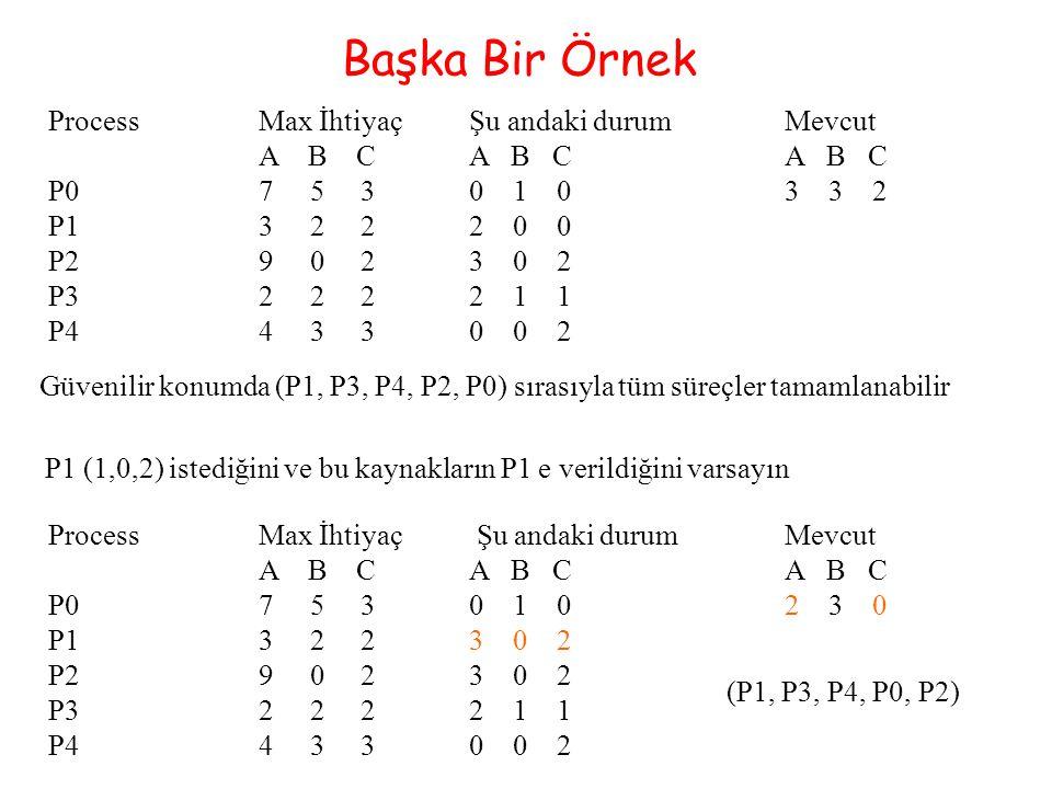 Başka Bir Örnek ProcessMax İhtiyaçŞu andaki durumMevcut A B CA B CA B C P07 5 30 1 03 3 2 P13 2 22 0 0 P29 0 23 0 2 P32 2 22 1 1 P44 3 30 0 2 Güvenili