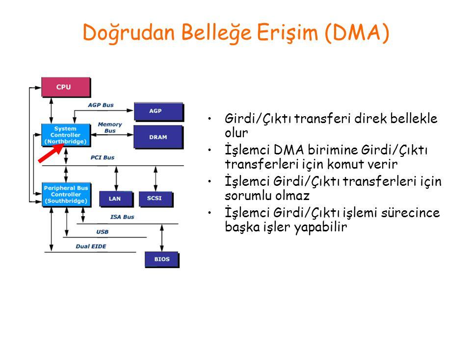 Doğrudan Belleğe Erişim (DMA) Girdi/Çıktı transferi direk bellekle olur İşlemci DMA birimine Girdi/Çıktı transferleri için komut verir İşlemci Girdi/Ç