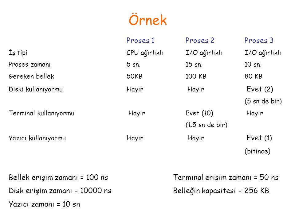 Örnek Proses 1Proses 2Proses 3 İş tipiCPU ağırlıklıI/O ağırlıklıI/O ağırlıklı Proses zamanı5 sn.15 sn.10 sn. Gereken bellek50KB100 KB80 KB Diski kulla