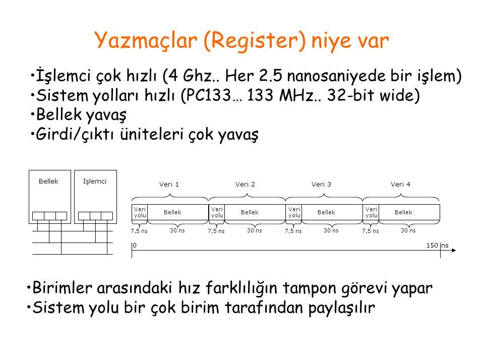 Yazmaçlar (Register) niye var İşlemci çok hızlı (4 Ghz.. Her 2.5 nanosaniyede bir işlem) Sistem yolları hızlı (PC133… 133 MHz.. 32-bit wide) Bellek ya