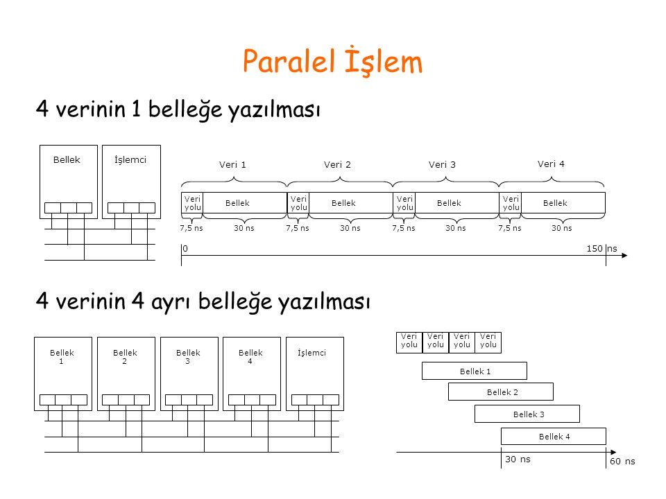 Paralel İşlem Bellekİşlemci Veri 1Veri 2Veri 3 Veri 4 Veri yolu Bellek 7,5 ns 30 ns 150 ns Veri yolu Bellek 7,5 ns 30 ns Veri yolu Bellek 7,5 ns 30 ns