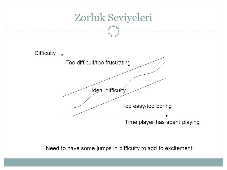 Zorluk Seviyeleri Difficulty Time player has spent playing Ideal difficulty Too difficult/too frustrating Too easy/too boring Need to have some jumps
