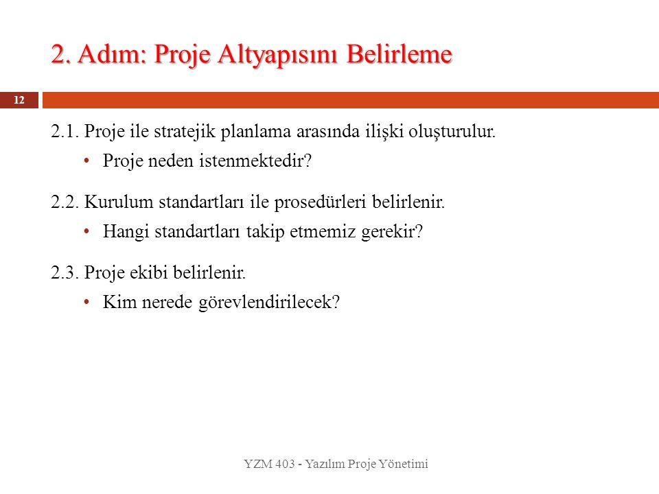 2. Adım: Proje Altyapısını Belirleme YZM 403 - Yazılım Proje Yönetimi 12 2.1. Proje ile stratejik planlama arasında ilişki oluşturulur. Proje neden is
