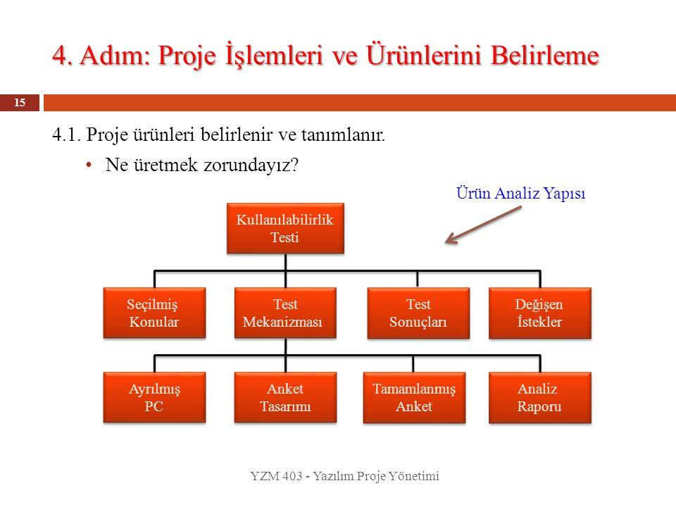 4. Adım: Proje İşlemleri ve Ürünlerini Belirleme YZM 403 - Yazılım Proje Yönetimi 15 4.1. Proje ürünleri belirlenir ve tanımlanır. Ne üretmek zorunday