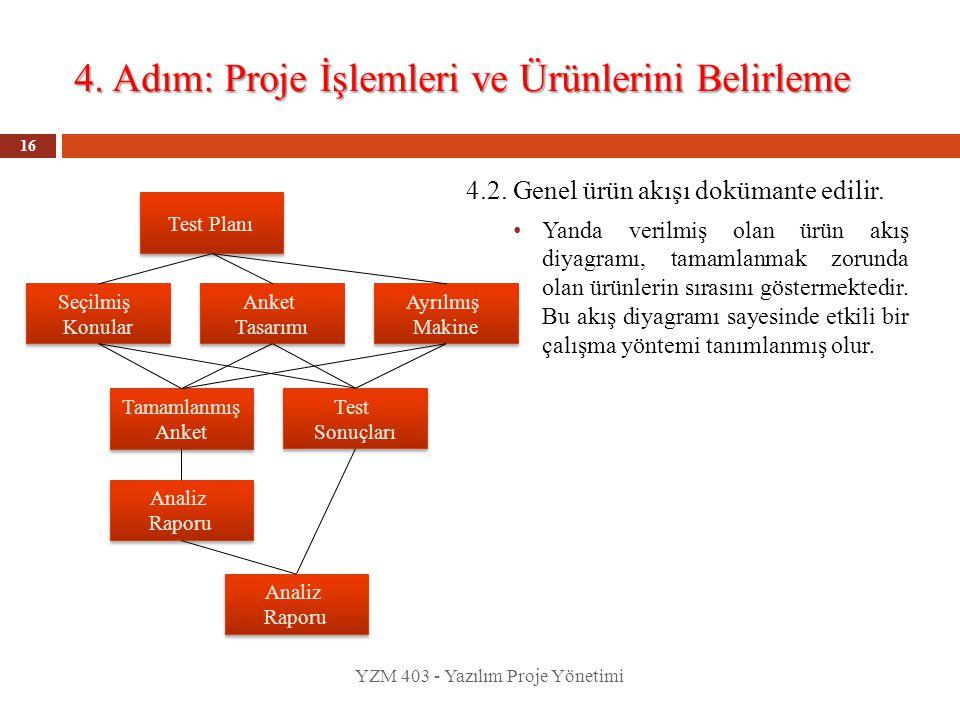 4. Adım: Proje İşlemleri ve Ürünlerini Belirleme YZM 403 - Yazılım Proje Yönetimi 16 4.2. Genel ürün akışı dokümante edilir. Yanda verilmiş olan ürün