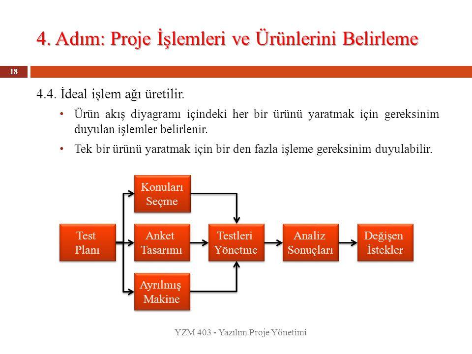 4. Adım: Proje İşlemleri ve Ürünlerini Belirleme YZM 403 - Yazılım Proje Yönetimi 18 4.4. İdeal işlem ağı üretilir. Ürün akış diyagramı içindeki her b