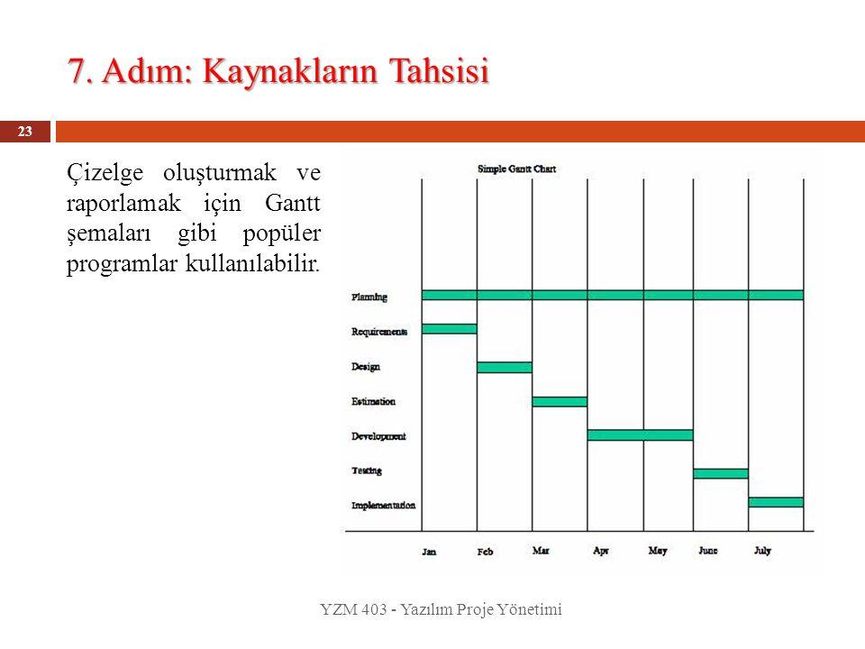 7. Adım: Kaynakların Tahsisi YZM 403 - Yazılım Proje Yönetimi 23 Çizelge oluşturmak ve raporlamak için Gantt şemaları gibi popüler programlar kullanıl