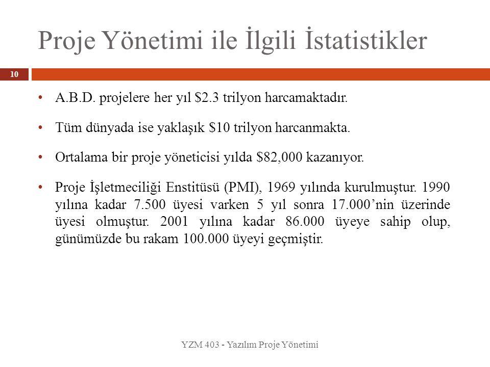 Proje Yönetimi ile İlgili İstatistikler YZM 403 - Yazılım Proje Yönetimi A.B.D. projelere her yıl $2.3 trilyon harcamaktadır. Tüm dünyada ise yaklaşık