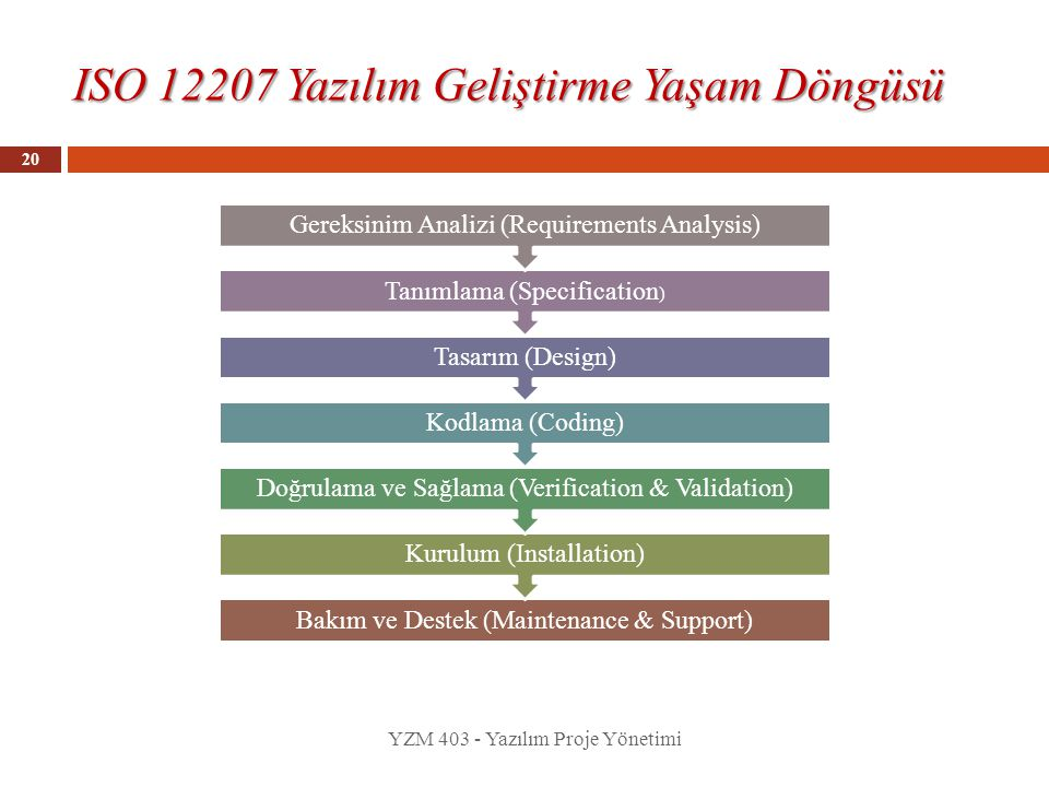 ISO 12207 Yazılım Geliştirme Yaşam Döngüsü YZM 403 - Yazılım Proje Yönetimi 20 Bakım ve Destek (Maintenance & Support) Kurulum (Installation) Doğrulam