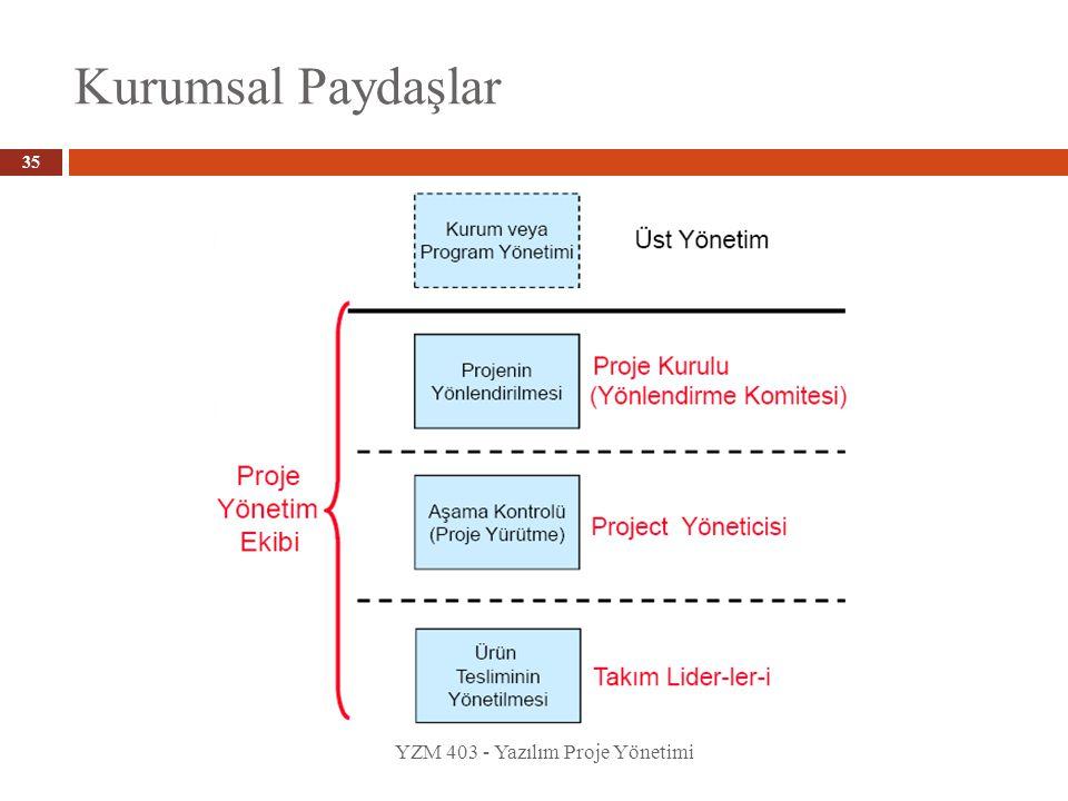 Kurumsal Paydaşlar YZM 403 - Yazılım Proje Yönetimi 35