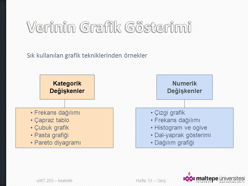 Sık kullanılan grafik tekniklerinden örnekler eİKT 203 – İstatistikHafta: 01 – Giriş Kategorik Değişkenler Numerik Değişkenler Frekans dağılımı Çapraz tablo Çubuk grafik Pasta grafiği Pareto diyagramı Çizgi grafik Frekans dağılımı Histogram ve ogive Dal-yaprak gösterimi Dağılım grafiği