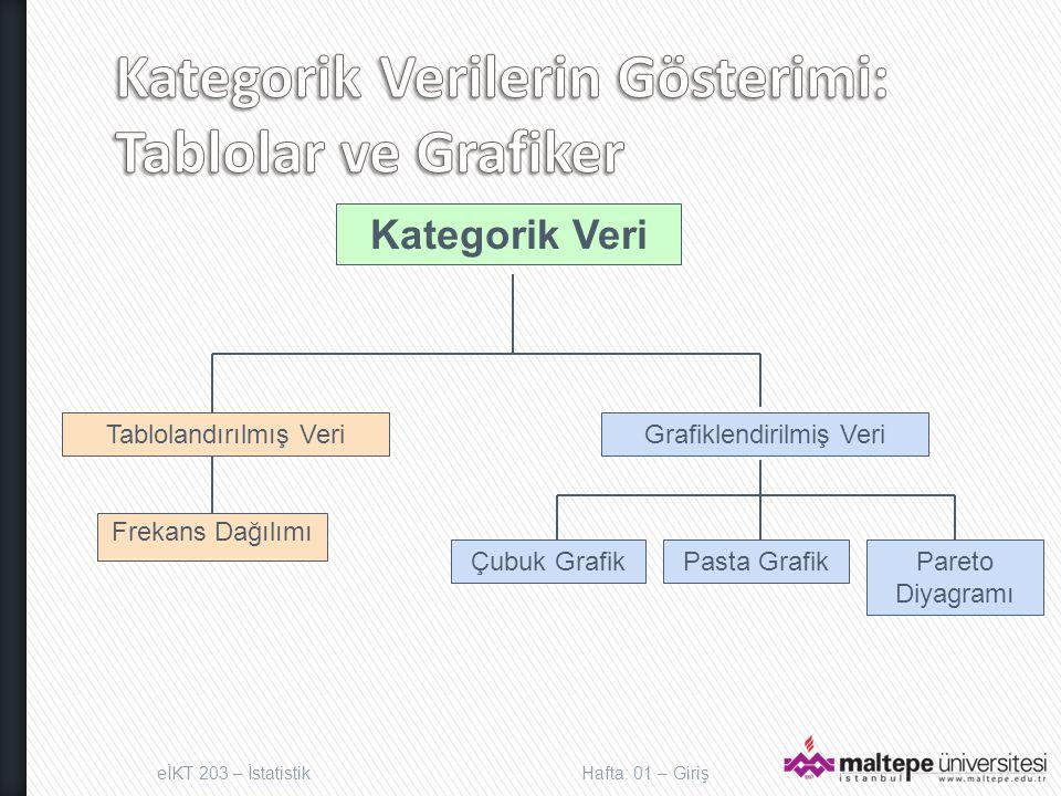 eİKT 203 – İstatistikHafta: 01 – Giriş Kategorik Veri Grafiklendirilmiş Veri Pasta GrafikPareto Diyagramı Çubuk Grafik Frekans Dağılımı Tablolandırılmış Veri