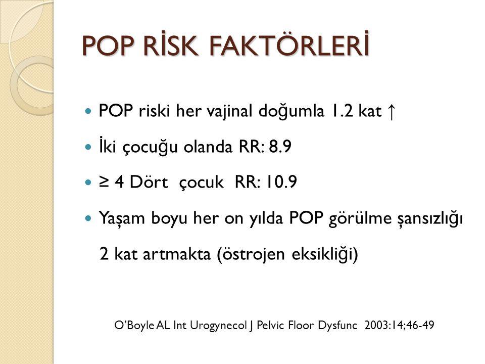 POP R İ SK FAKTÖRLER İ POP riski her vajinal do ğ umla 1.2 kat ↑ İ ki çocu ğ u olanda RR: 8.9 ≥ 4 Dört çocuk RR: 10.9 Yaşam boyu her on yılda POP görü