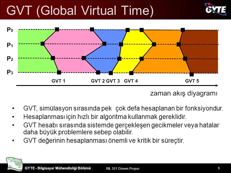 GYTE - Bilgisayar Mühendisliği Bölümü BIL 521 Dönem Projesi 10 Problemin Tanımı –Dağıtık Simülasyon –Dağıtık Simülasyonlarda Zaman Yönetimi Yaklaşımları Tutucu zaman yönetimi Optimistik zaman yönetimi GVT (Global Virtual Time) GVT Hesaplama Algoritmaları –Mattern Algoritması Sonuç Kaynaklar İçerik