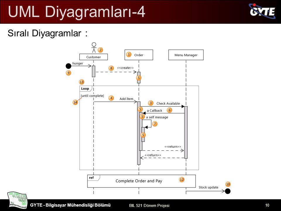 GYTE - Bilgisayar Mühendisliği Bölümü BIL 521 Dönem Projesi 11 Kullanım Durum Diyagramları: UML Diyagramları-5 !!.