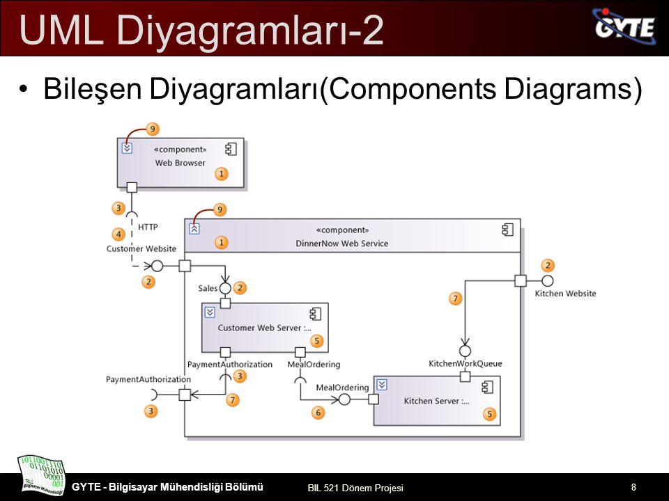 GYTE - Bilgisayar Mühendisliği Bölümü BIL 521 Dönem Projesi 9 UML Diyagramları-3 Sınıf Diyagramları: