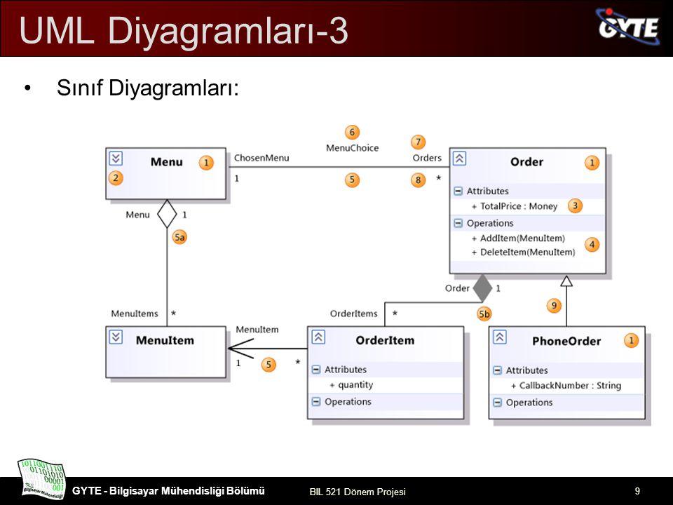 GYTE - Bilgisayar Mühendisliği Bölümü BIL 521 Dönem Projesi 10 UML Diyagramları-4 Sıralı Diyagramlar :