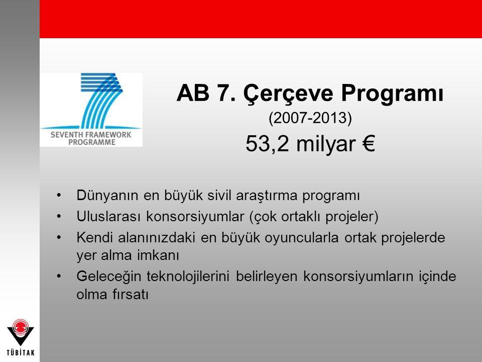 AB 7. Çerçeve Programı (2007-2013) 53,2 milyar € Dünyanın en büyük sivil araştırma programı Uluslarası konsorsiyumlar (çok ortaklı projeler) Kendi ala