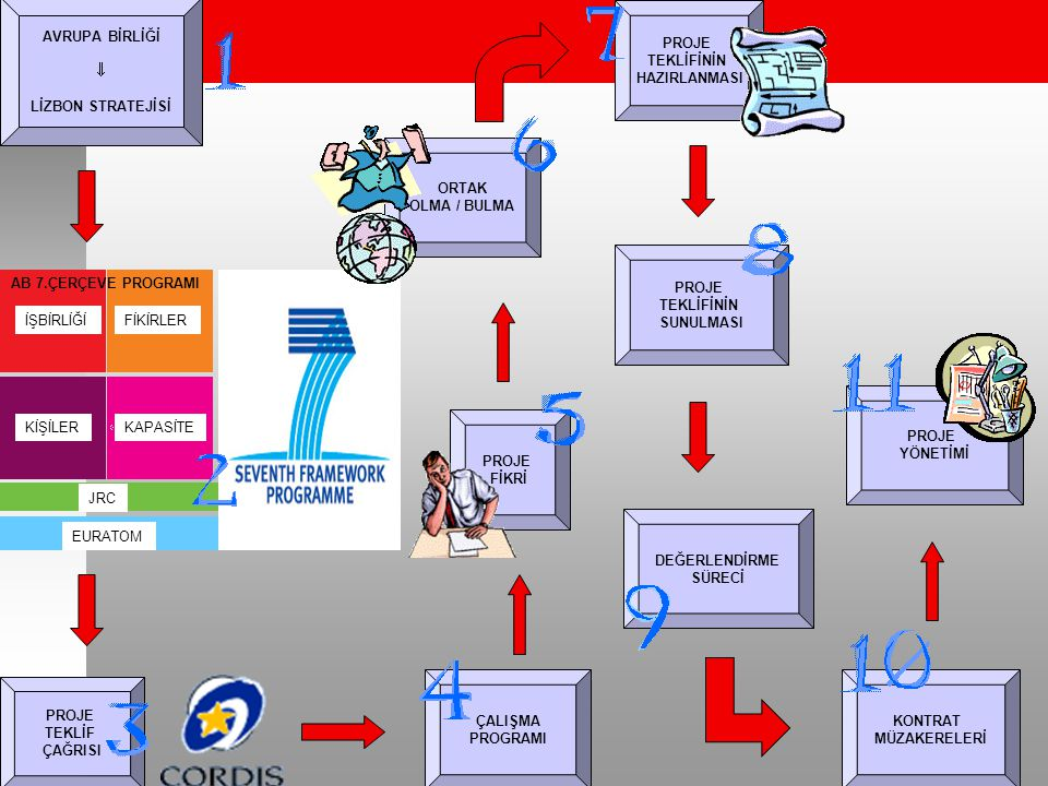AVRUPA BİRLİĞİ  LİZBON STRATEJİSİ İŞBİRLİĞİFİKİRLER KİŞİLERKAPASİTE AB 7.ÇERÇEVE PROGRAMI JRC EURATOM PROJE TEKLİF ÇAĞRISI ÇALIŞMA PROGRAMI PROJE FİK