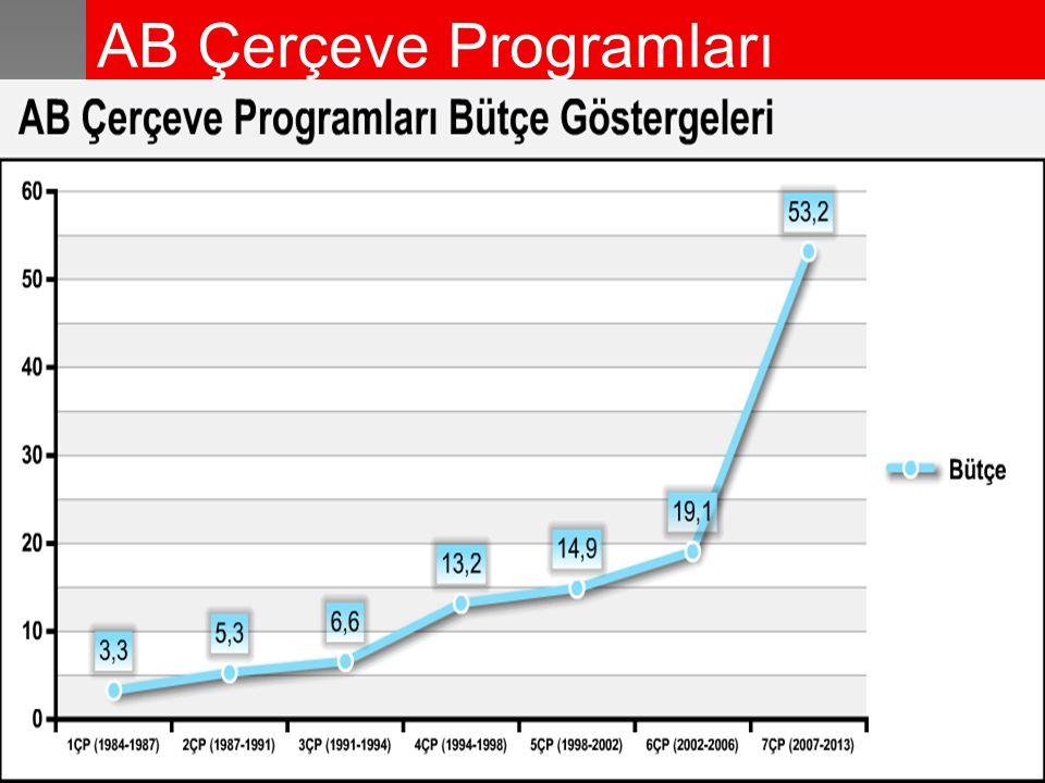 AB Çerçeve Programları *milyar €