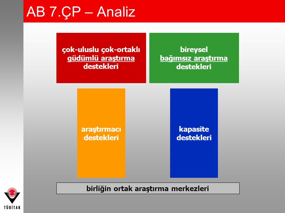 Bilgilendirme ve Eğitim (III) 7.ÇP'ye Yönelik Ulusal Bilgilendirme Etkinlikleri –7.ÇP Türkiye Forumu: Ulusal Açılış Konferansı (12-13 Şubat 2007, Ankara, 1.100 katılımcı) –7.ÇP Türkiye Forumu (6-7 Aralık 2006, İstanbul, 800 katılımcı)