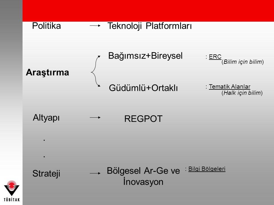 Araştırma Strateji Politika REGPOT Altyapı.... Bağımsız+Bireysel Güdümlü+Ortaklı Teknoloji Platformları Bölgesel Ar-Ge ve İnovasyon : ERC : Tematik Al