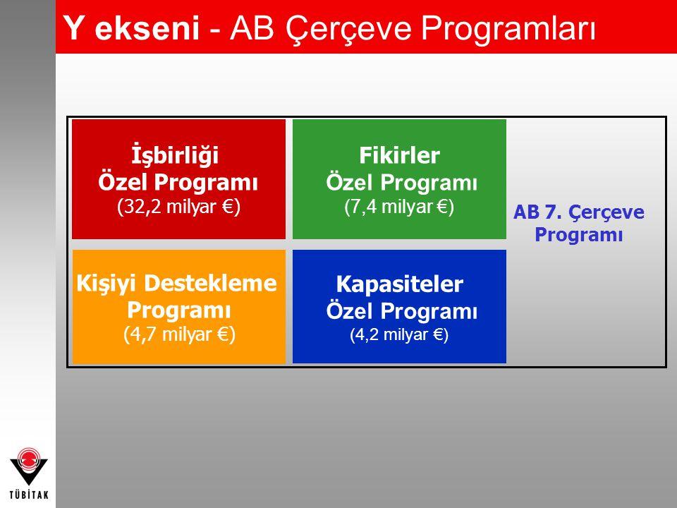 Y ekseni - AB Çerçeve Programları İşbirliği Özel Programı (32,2 milyar €) Fikirler Özel Programı (7,4 milyar €) Kişiyi Destekleme Programı (4,7 milyar